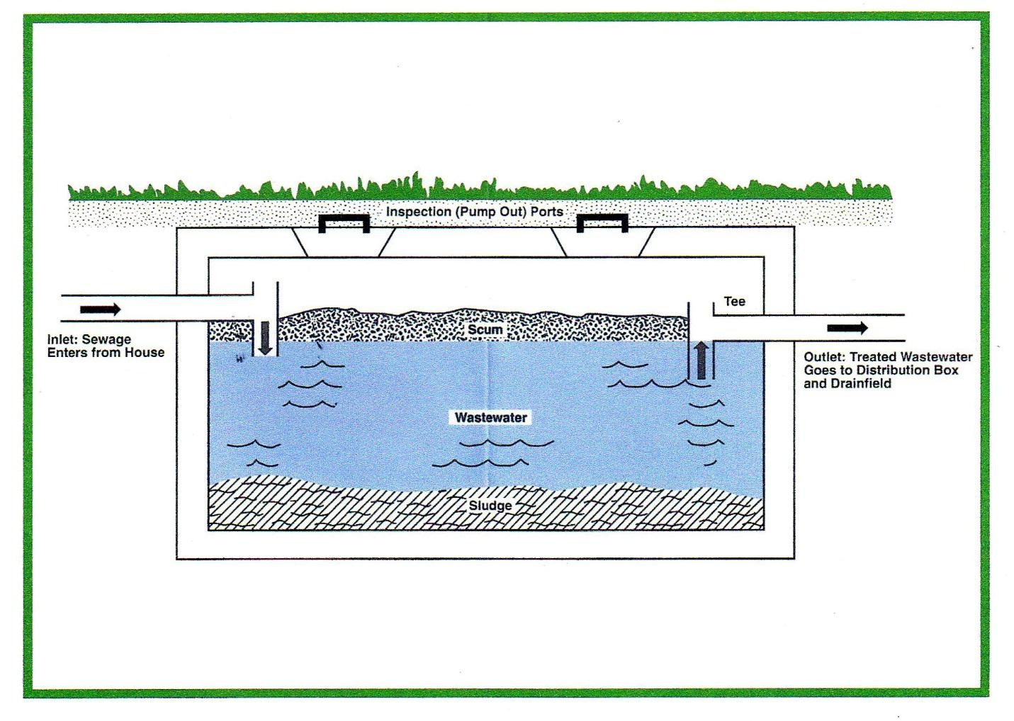 Septic Tank Diagram | Septic Systems